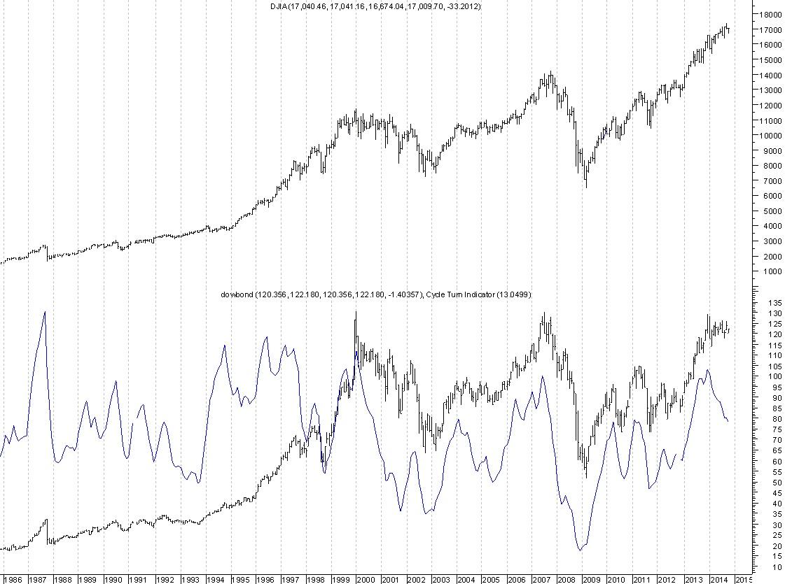 Dow Bond Ratio