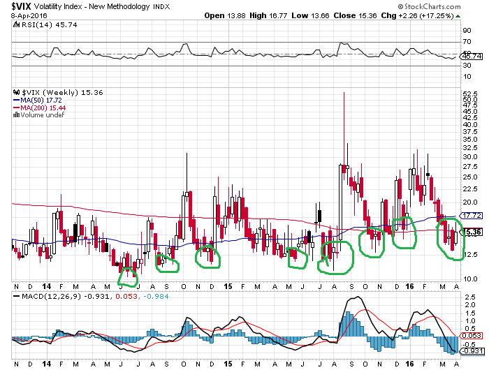 vix weekly swing low