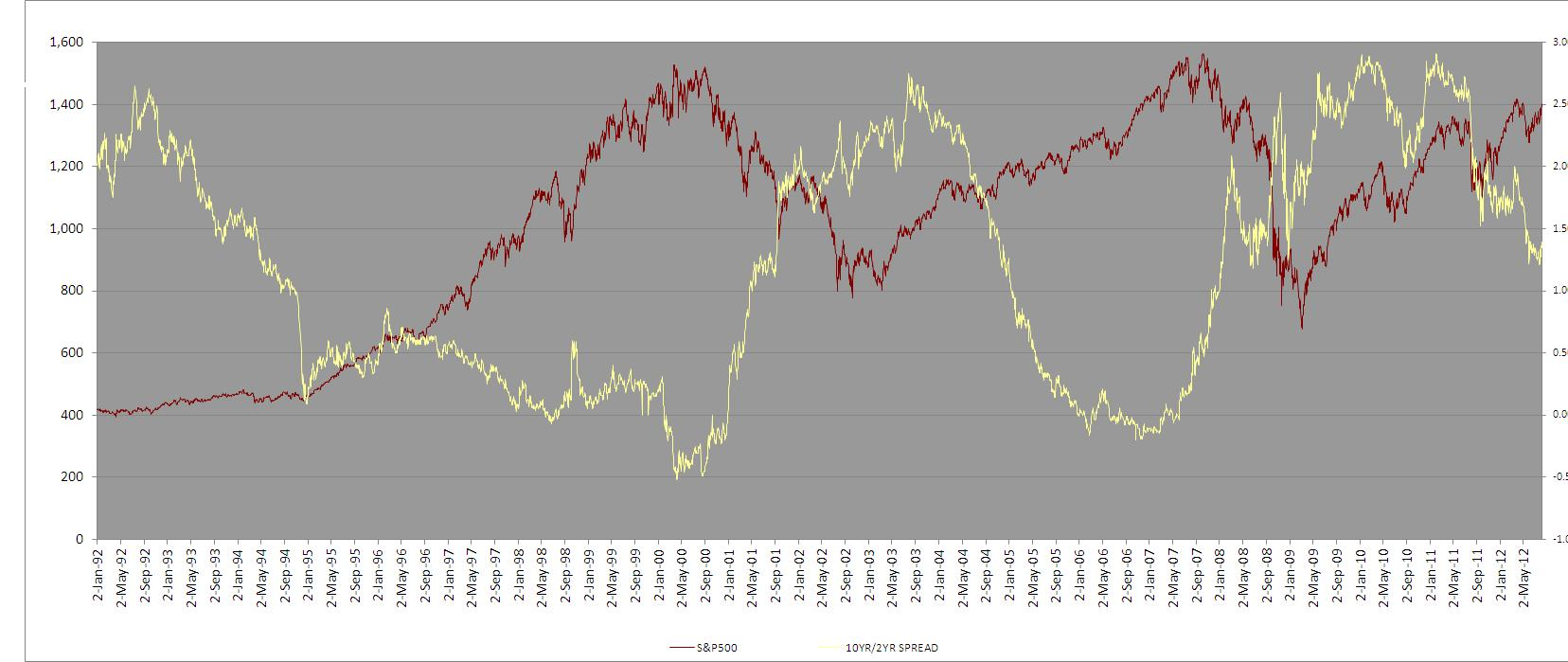 IR Cycle vs S&amp;P