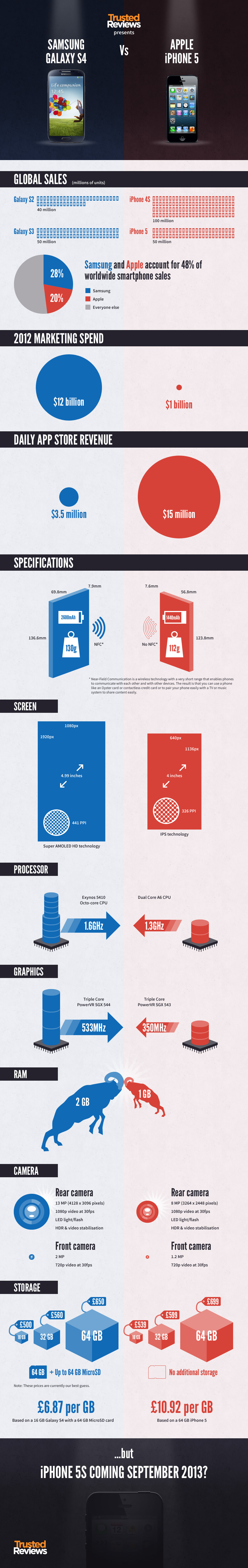 Infographic apple vs samsung