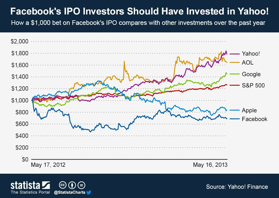 ChartOfTheDay_1107_Facebook_s_IPO_Investors_Should_Have_Invested_in_Yahoo__n