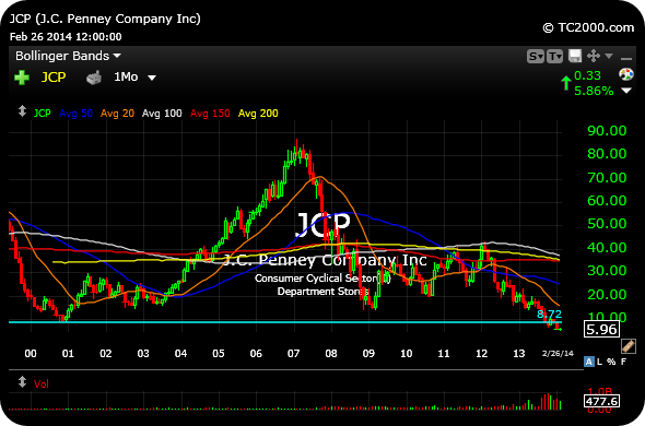 jc penny fap analysis Summary jc penney has taken care of most of its near-term debt maturities and  has only $160 million in debt maturing before 2022.