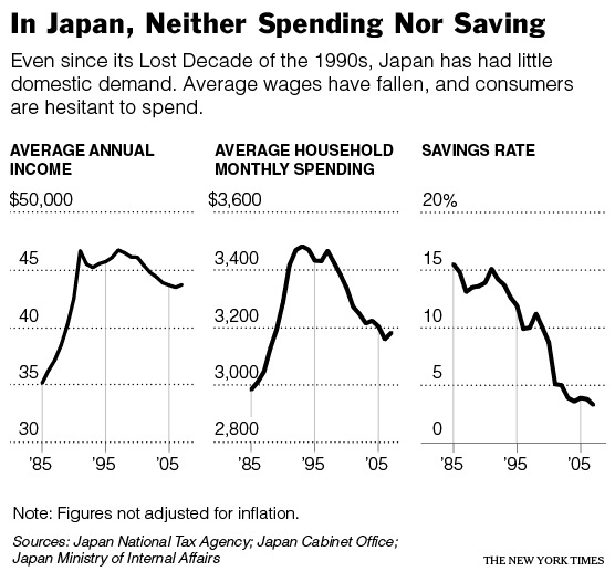 japan s malaise Japan's economic malaise betsy butler, robert davis, ken hozian, belinda walz in the late 1980s, japan was an economic superpower it had risen to become the world's second largest economy, buying assets in the united states.