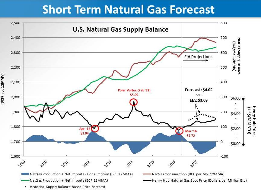 Natural Gas Demand Forecast