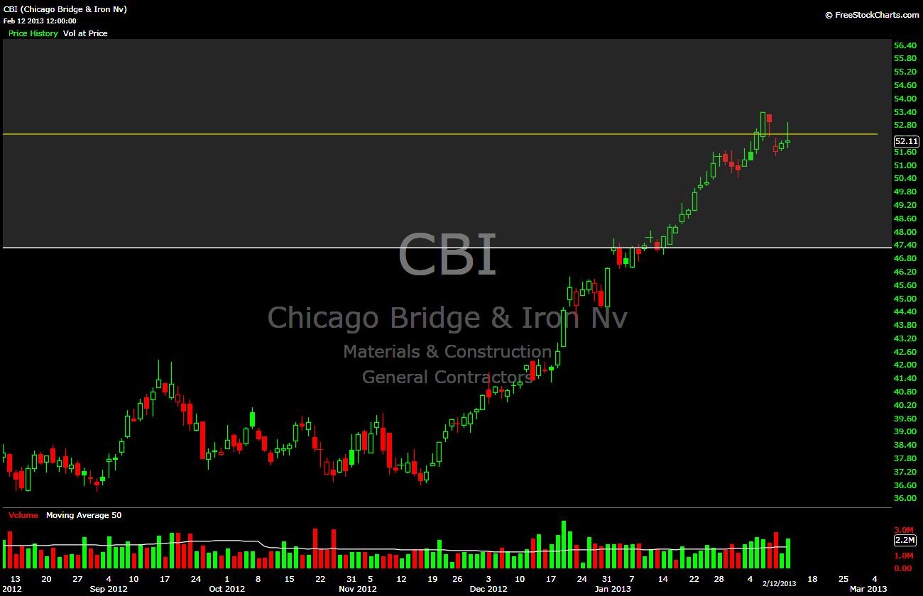 Cbi stock options