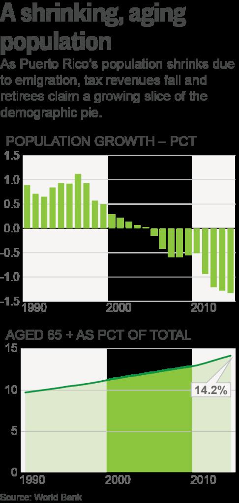PR-POPULATION PUERTO RICO BOND BATTLE