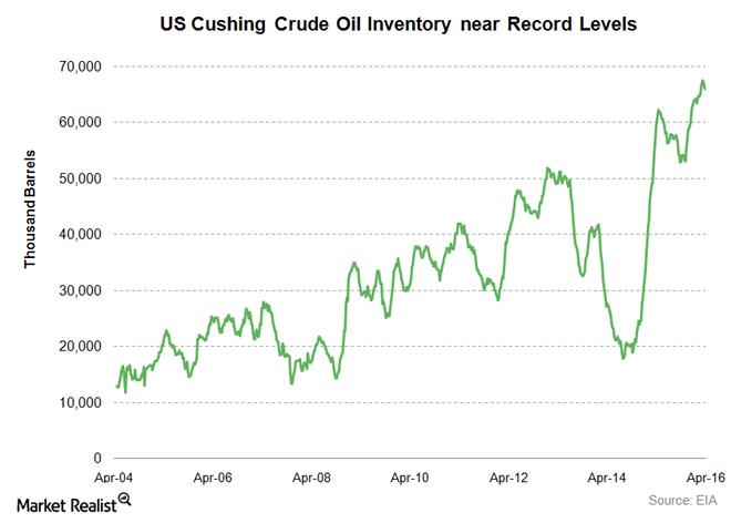 US-cushing-crude-oil-stocks3