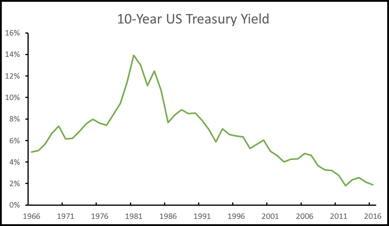 2016, 03, buying treasury bonds at under 2%_17487_image001