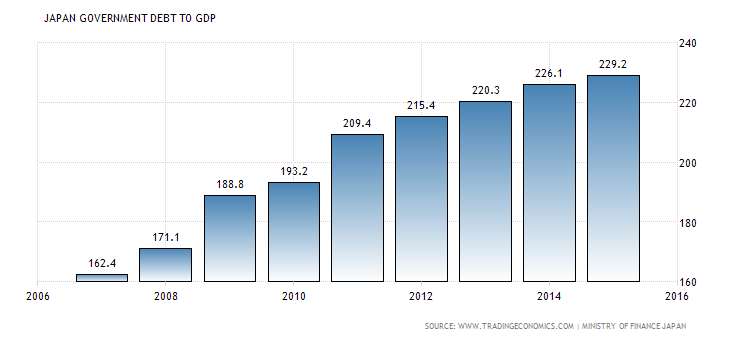 japan-government-debt-to-gdp