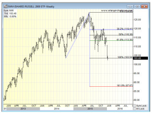 iwm retracement 011215