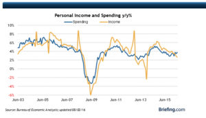 personal income and spending