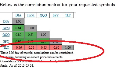 TLTnegativecorrelation