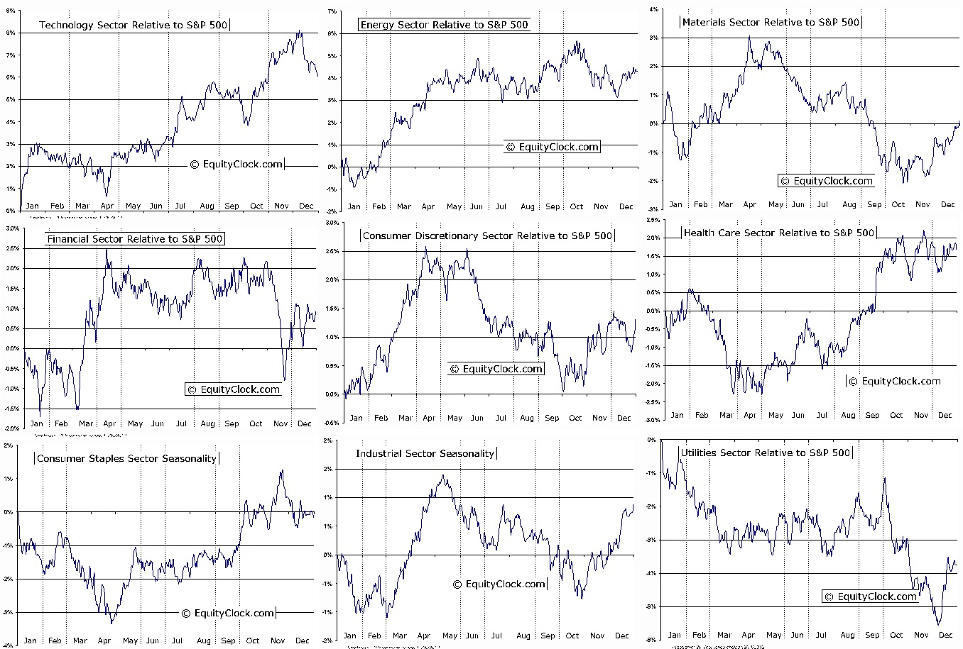 rotation equityclock relative outperformance