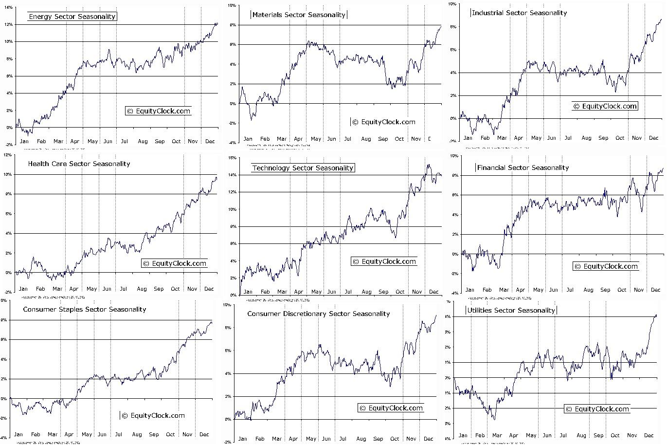 rotation equityclock seasonal sectors1