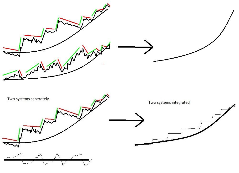 risk correlation