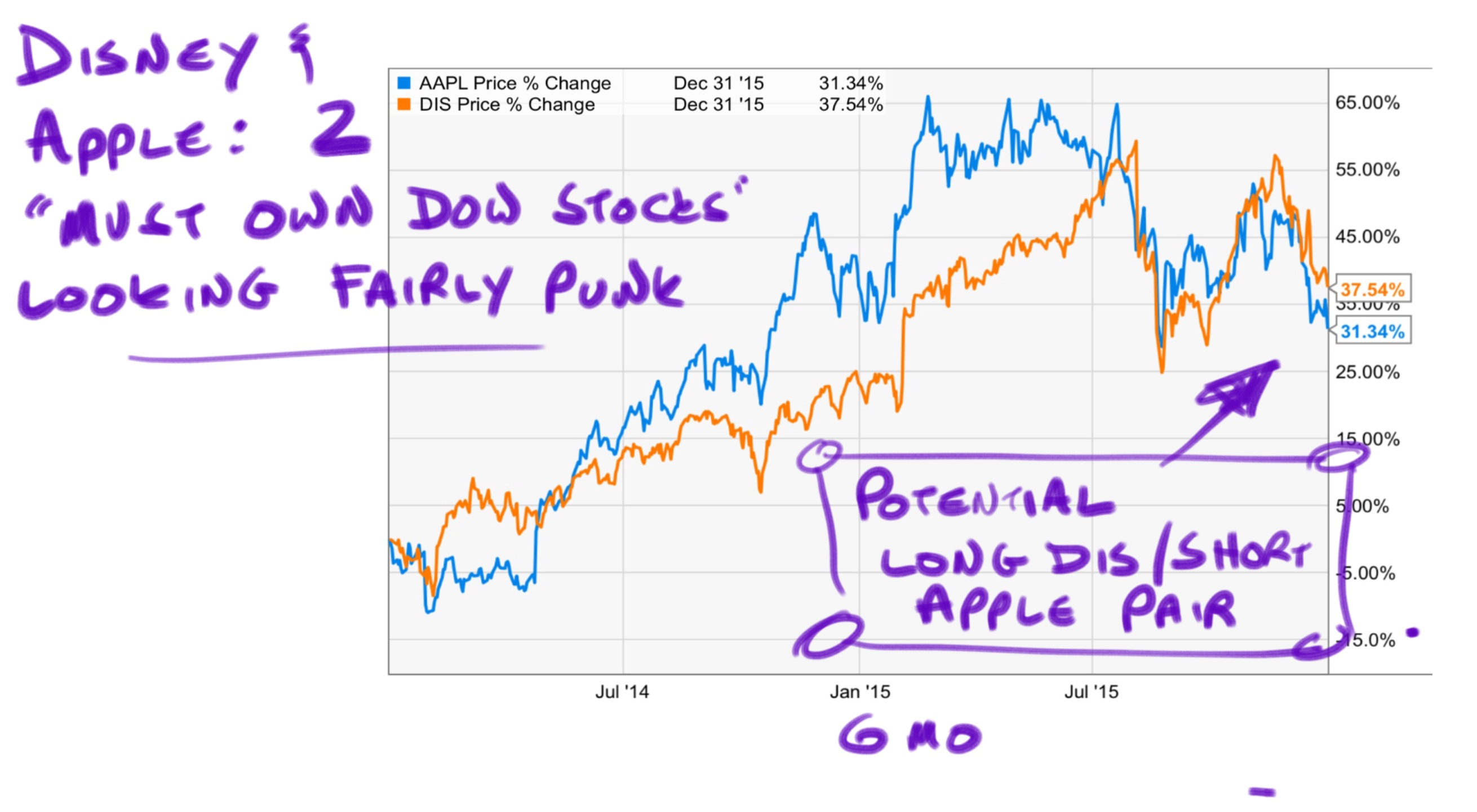 Apple and Disney: Double Dow Hammer