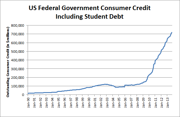 1990-2013 US Outstanding Consumer Credit including Student Debt