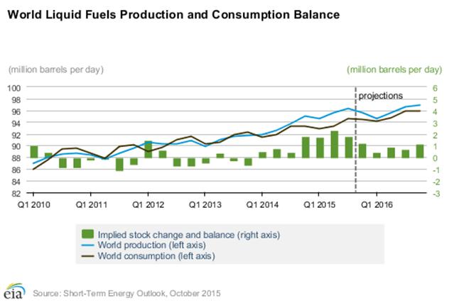 100816 EIA Oil Production Vs Consumption