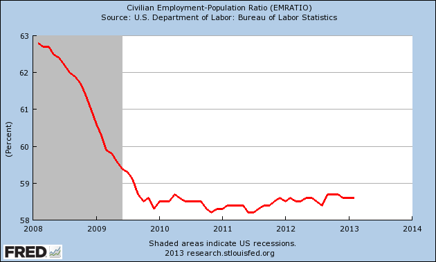 Employment-Population-Ratio-2013