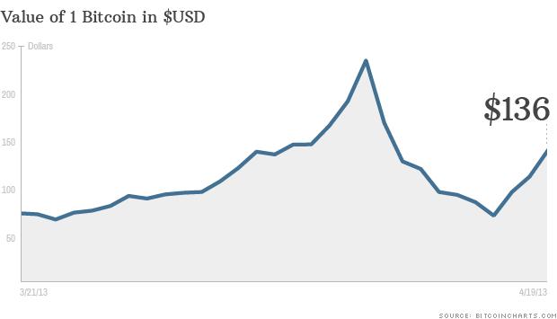 130419085913-bitcoin-chart-041913-620xa