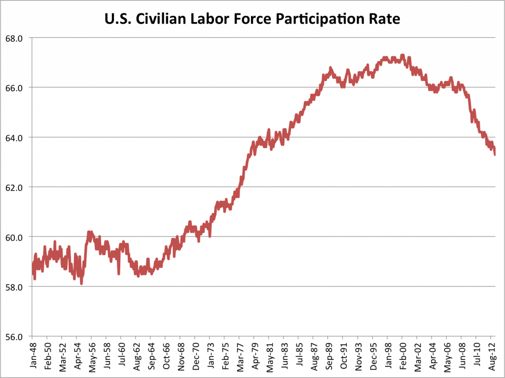labor-force-participation-rate-march