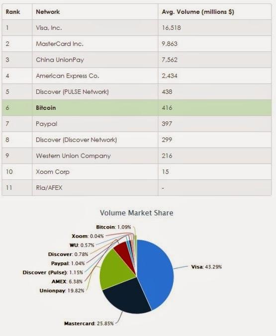 Bitcoin market share (555 x 676) (1)