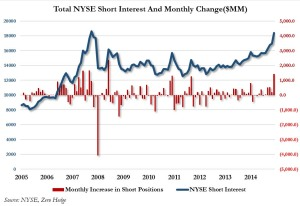 NYSE short interest Oct 2015_1