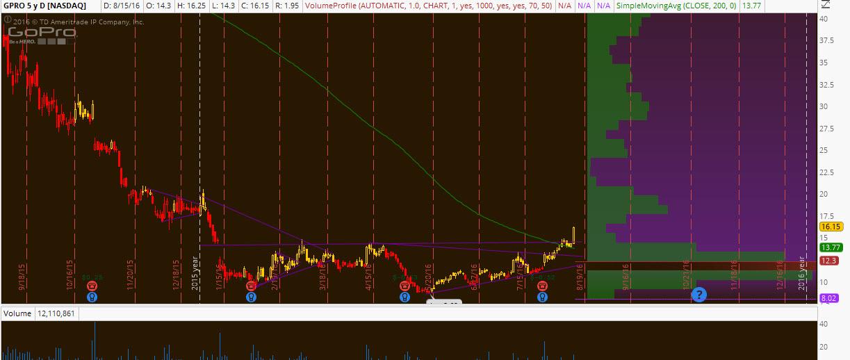 Gpro option trading