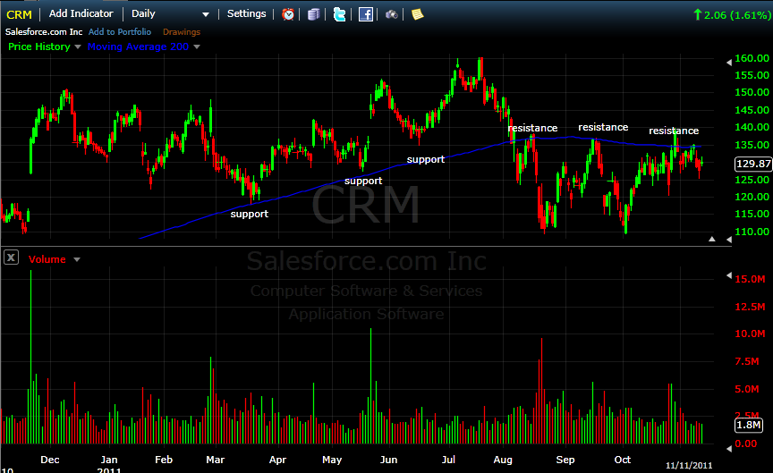 CRM chart