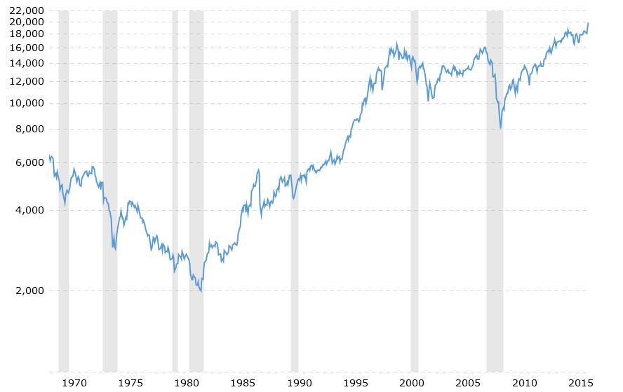 dow-jones-100-year-historical-chart-2016-12-14-macrotrends