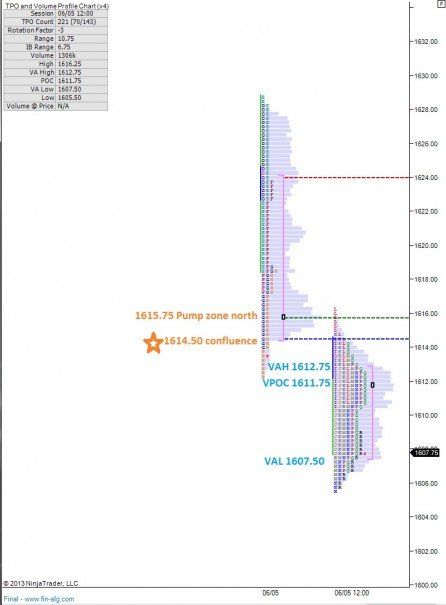 ES_MarketProfile_06062013