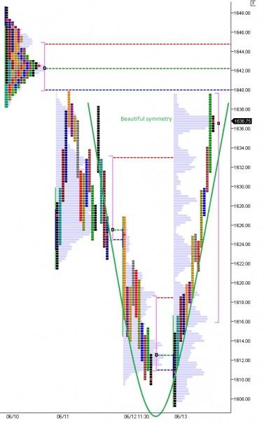 ES_MarketProfile_06142013_symmetry