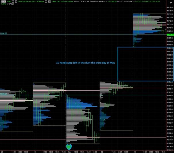 ES_MarketProfile_Throwback_05032013