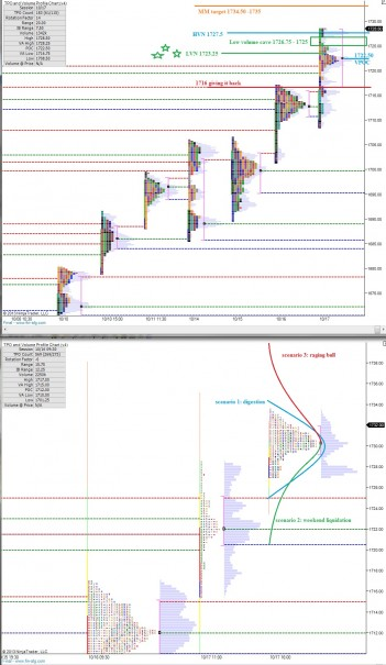 ES_MarketProfile_10182013