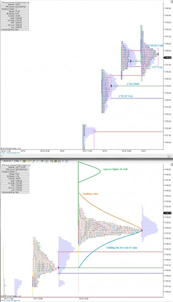 ES_MarketProfile_10222013