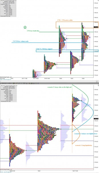 ES_MarketProfile_10282013