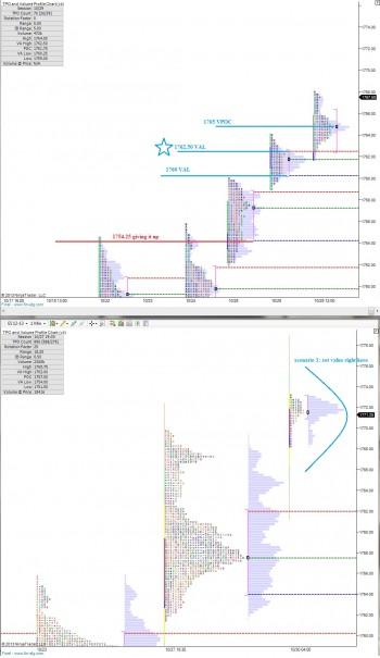 ES_MarketProfile_10302013