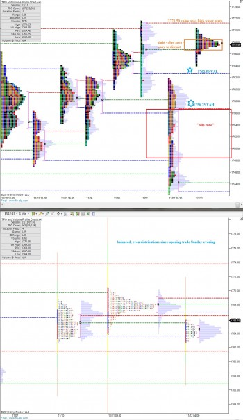 ES_MarketProfile_11122013