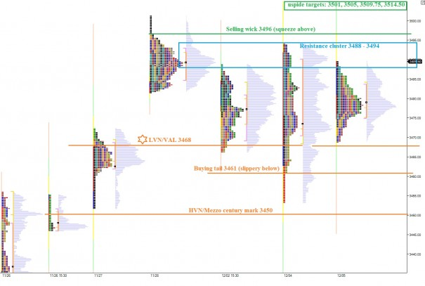 NQ_MarketProfile_12062013