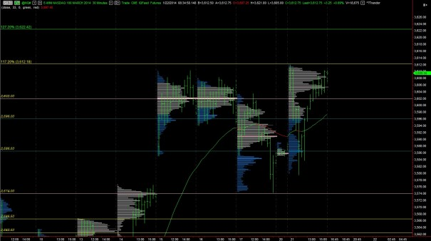 NQ_MarketProfile_01222014