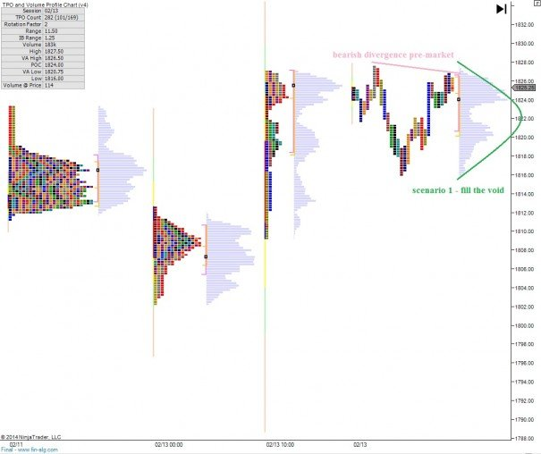 ES_MarketProfile_02142014