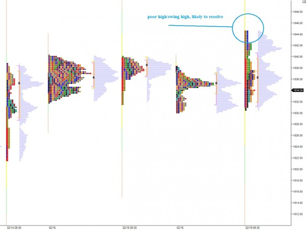 ES_MarketProfile_02192014