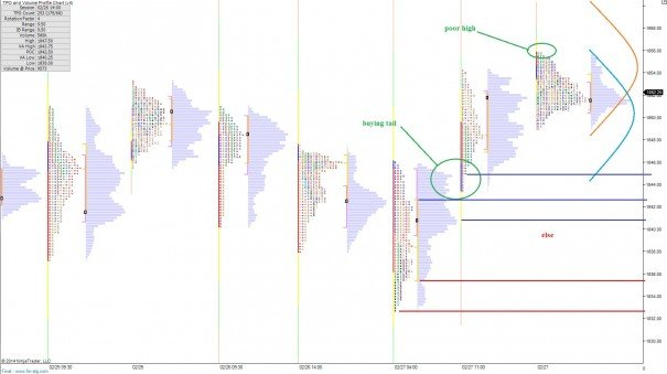 ES_MarketProfile_02282014_monthend