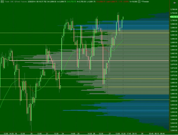 NQ_VolumeProfile_intermediateTerm_02282014_monthEnd