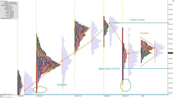 NQ_MarketProfile_03072014