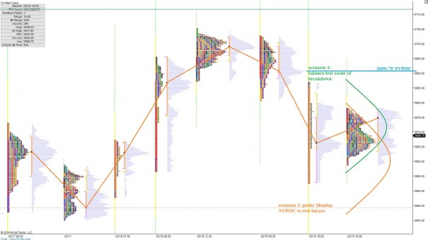 NQ__MarketProfile_03202014