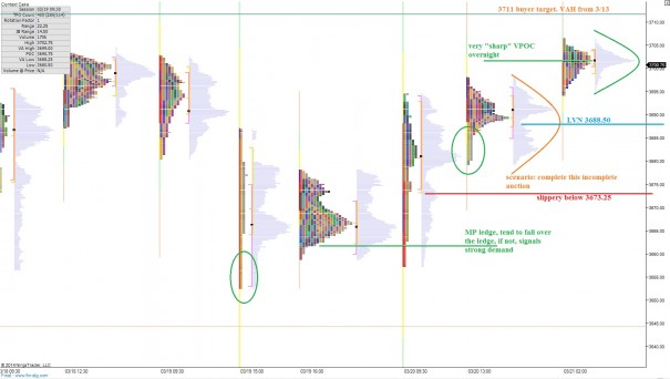NQ__MarketProfile_03212014