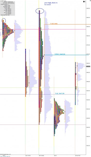 NQ__MarketProfile_04142014_afternoon