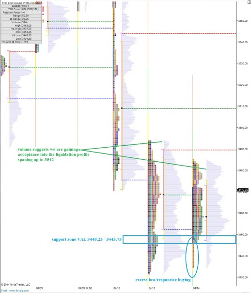 NQ__MarketProfile_04152014