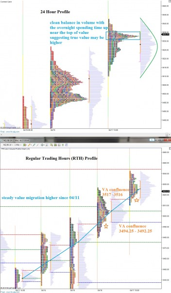 NQ__MarketProfile_04212014